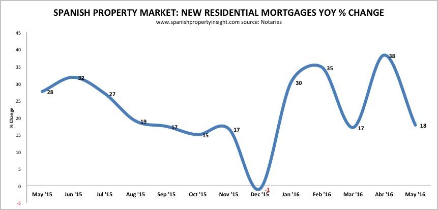 notaries-mortgages-yoy-may-2016