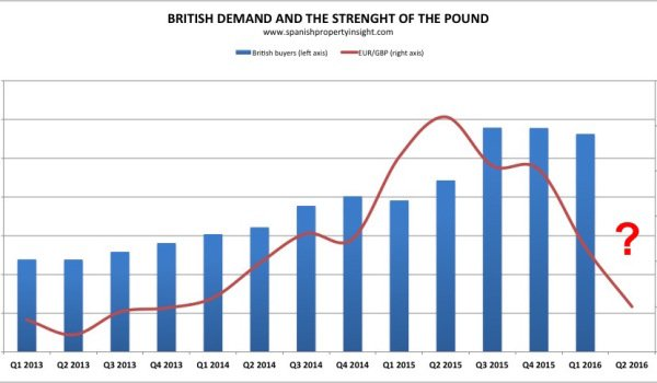Brexit and spanish property sales demand British buyers