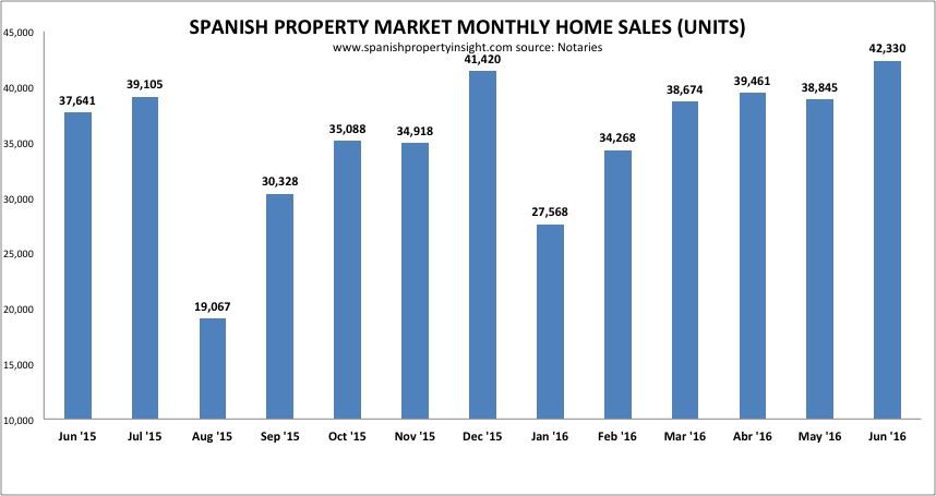 spanish property sales