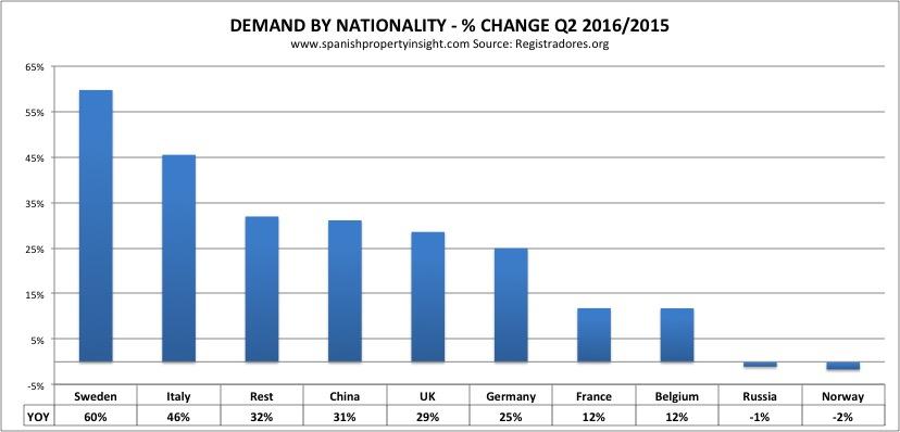registradores-foreign-markets-yoy-q2-correct-2016
