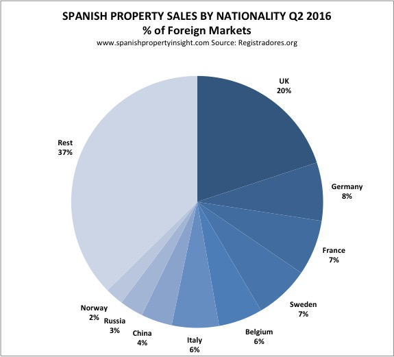 foreign demand for property in spain