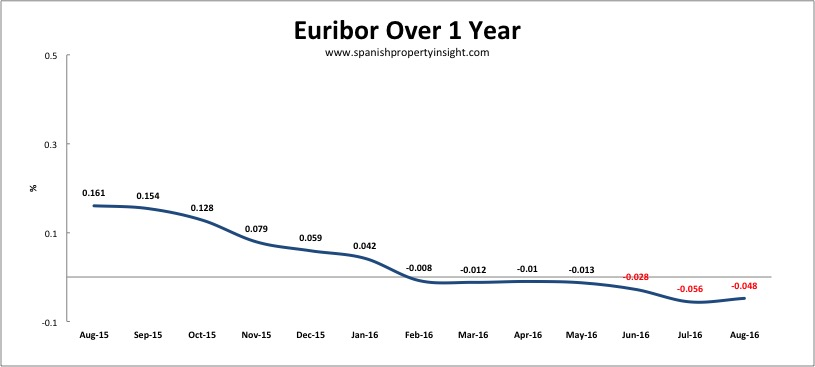 Euribor spanish mortgage interest rates for property loans