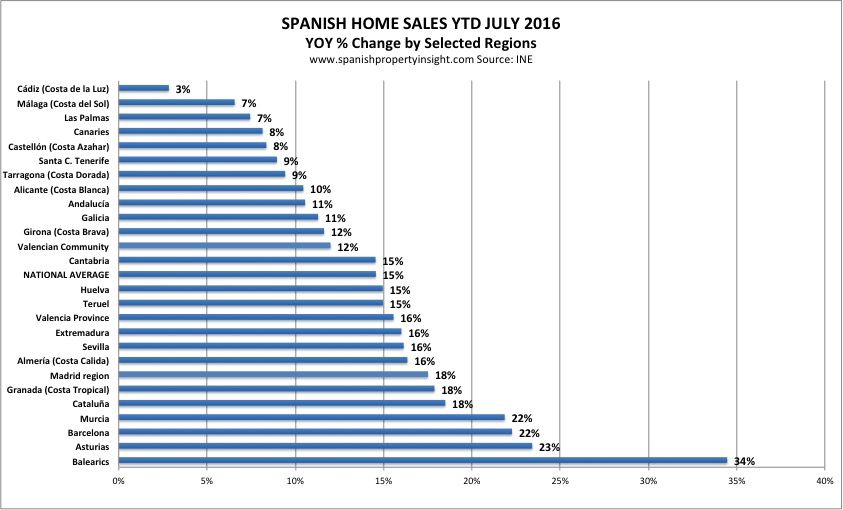 spanish property market by region