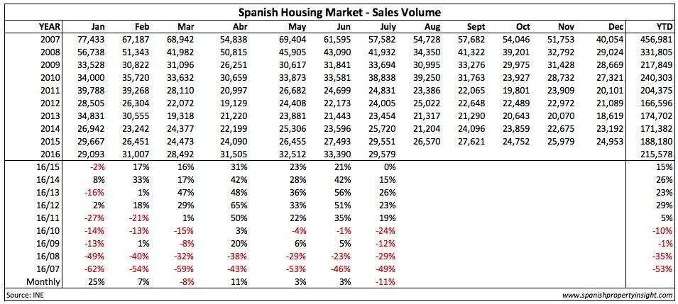 ine-sales-table-jul-2016