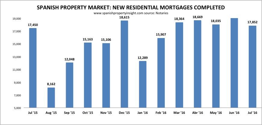 spanish property mortgage market 2016