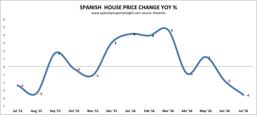 spanish property prices 2016