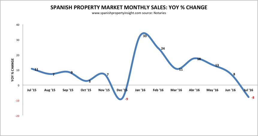 spanish property sales year on year 2016
