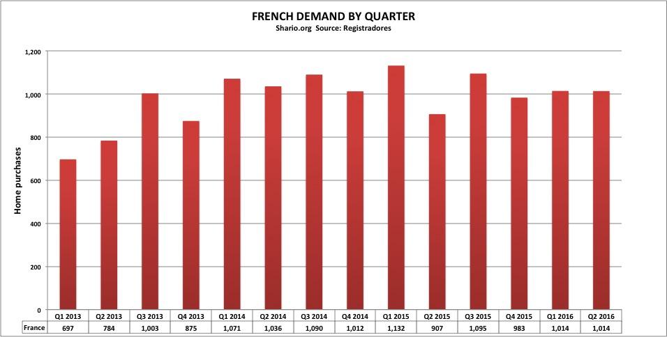 sh-registradores-french-demand-quarterly-q2-2016
