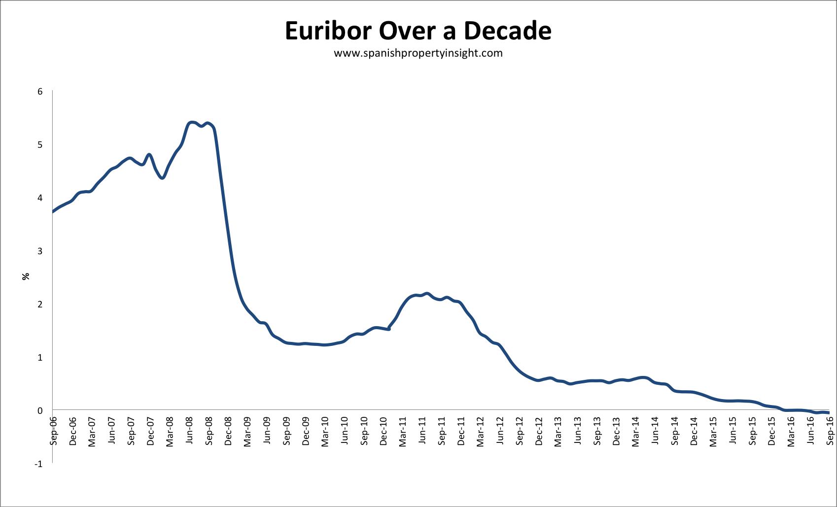 spanish mortgage rates euribor