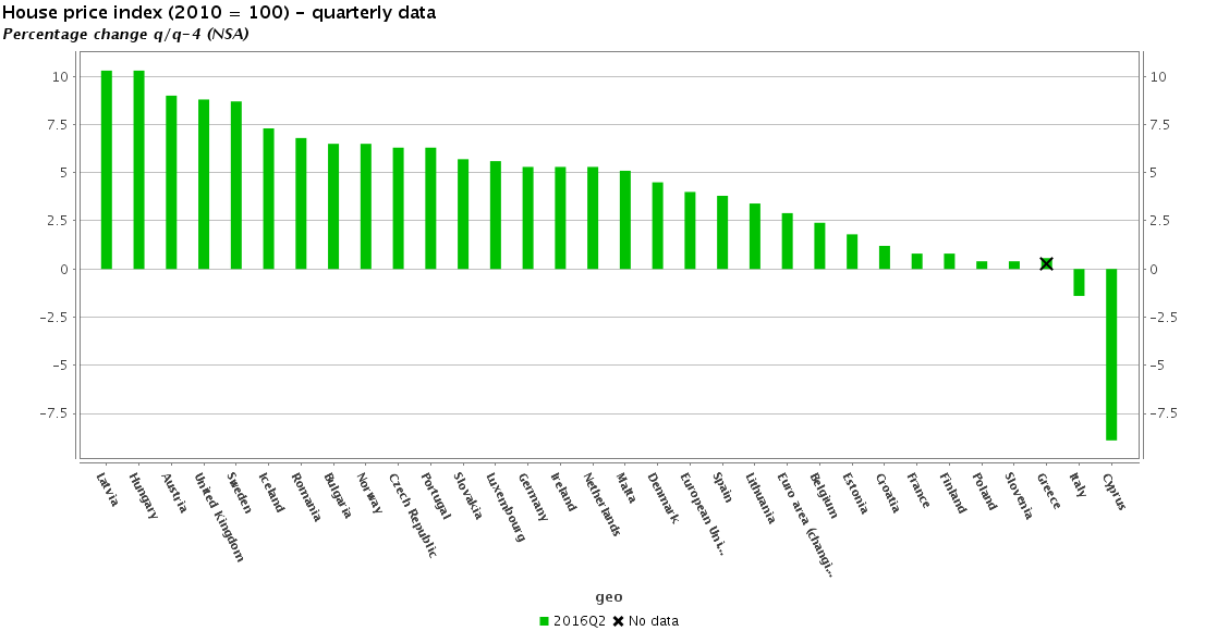eurostat-house-price-countries-yoy-q2-2016x