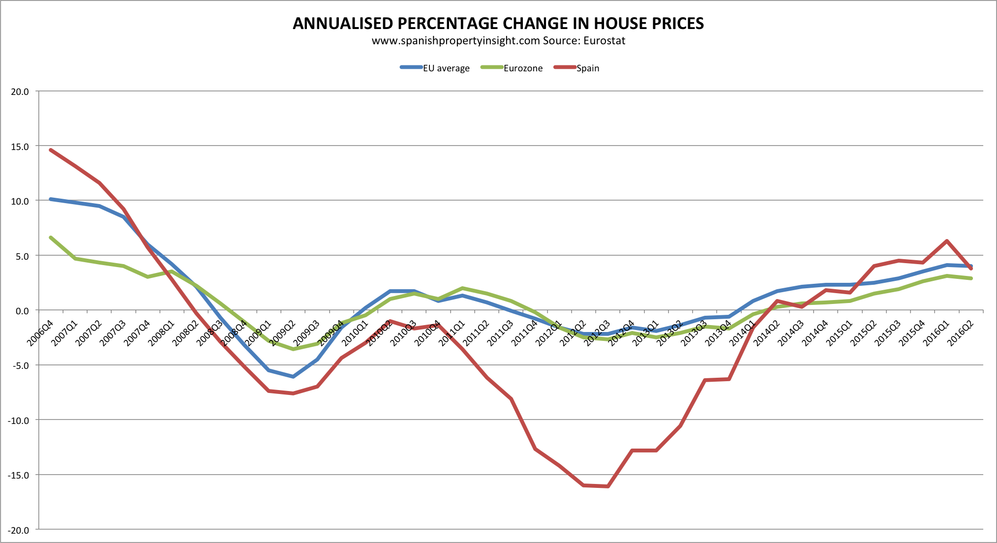 spanish and euro area house price change