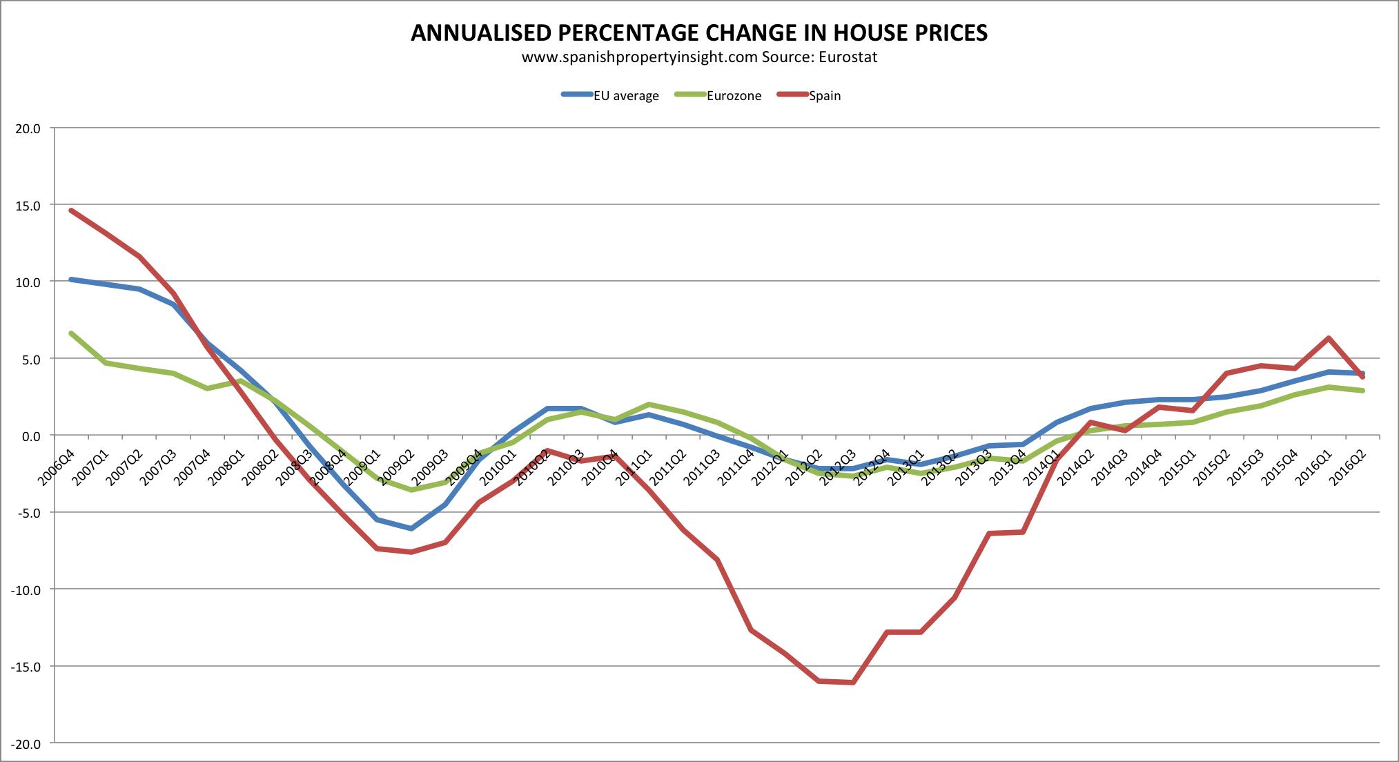 spanish and euro area house price change
