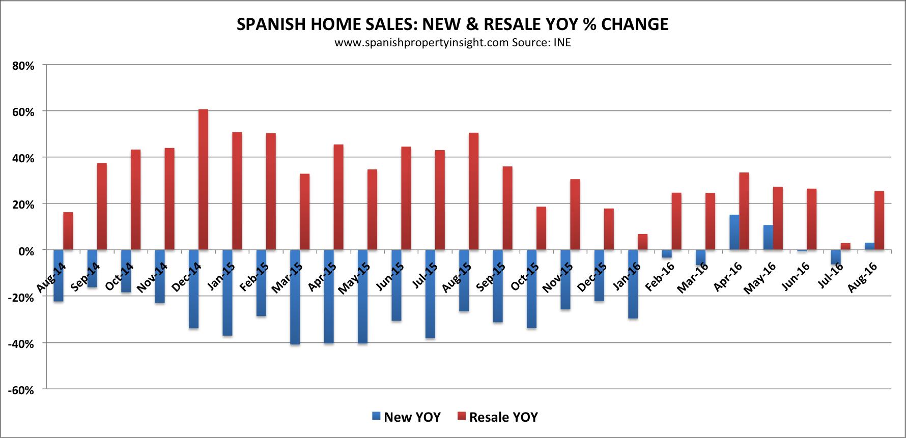 spanish property market sales