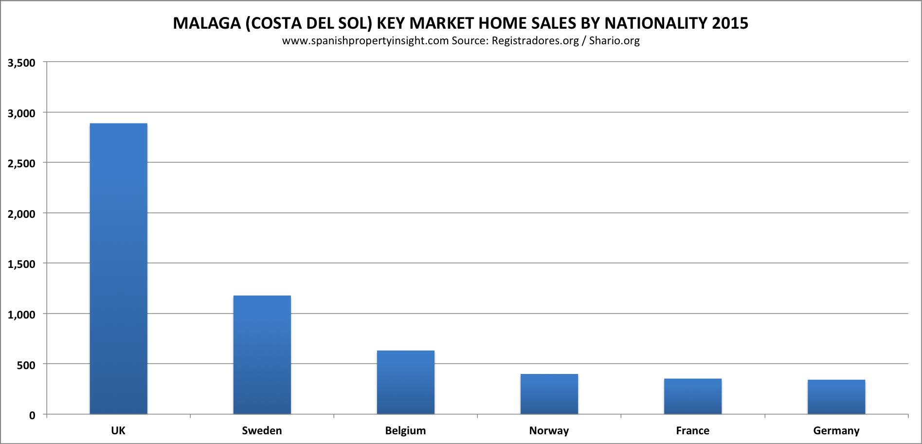 brexit impact costa del sol property market