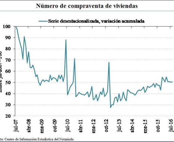 Spanish housing market transaction volume index July 2007 = 100