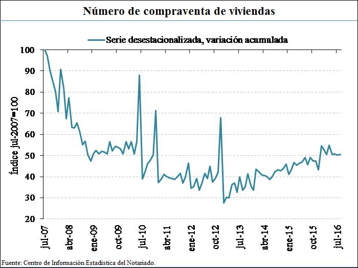 Spanish housing market transaction volume index July 2007 = 100