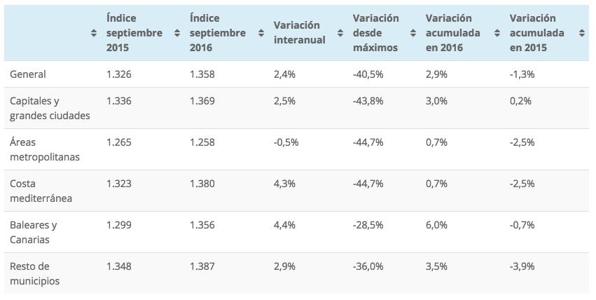 Tinsa's house price index for September 2016