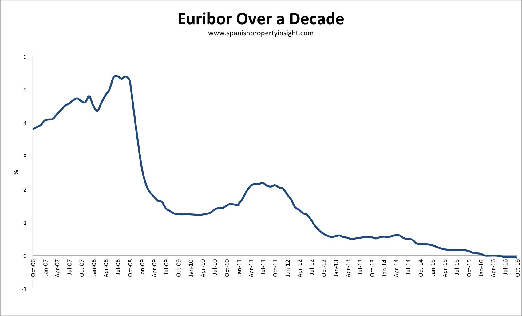 euribor-10yrs-oct-2016