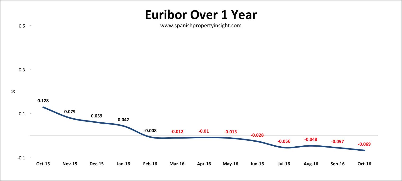 euribor-oct-2016