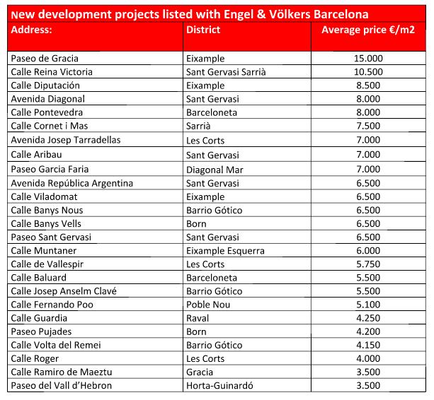 ev-new-dev-prices-barcelona