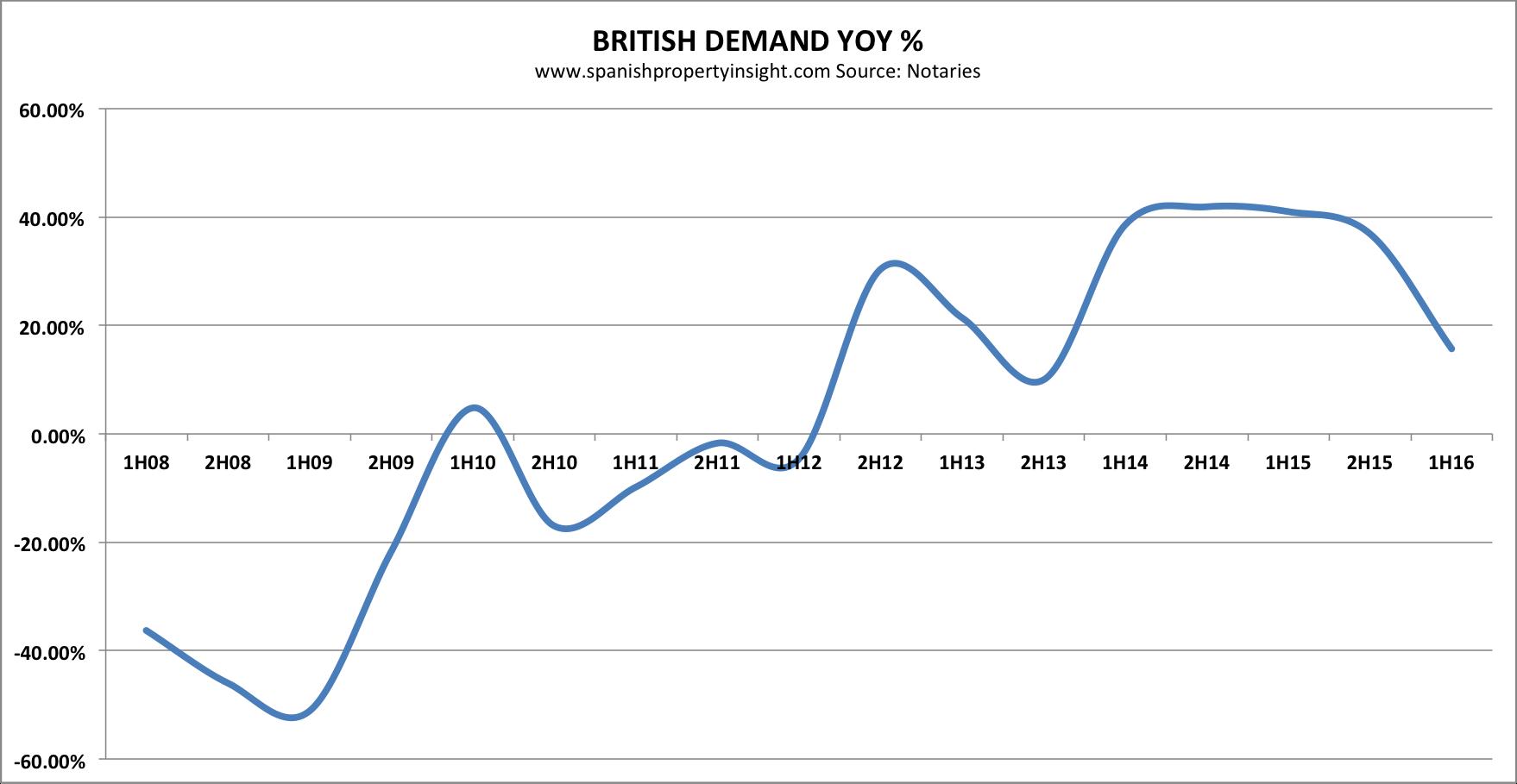 notaries-uk-demand-yoy-1h-2016