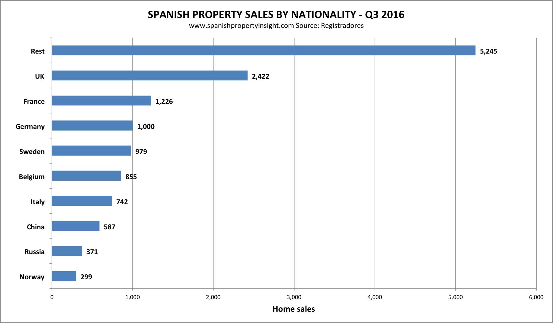 registradores-sales-country-2016-q3
