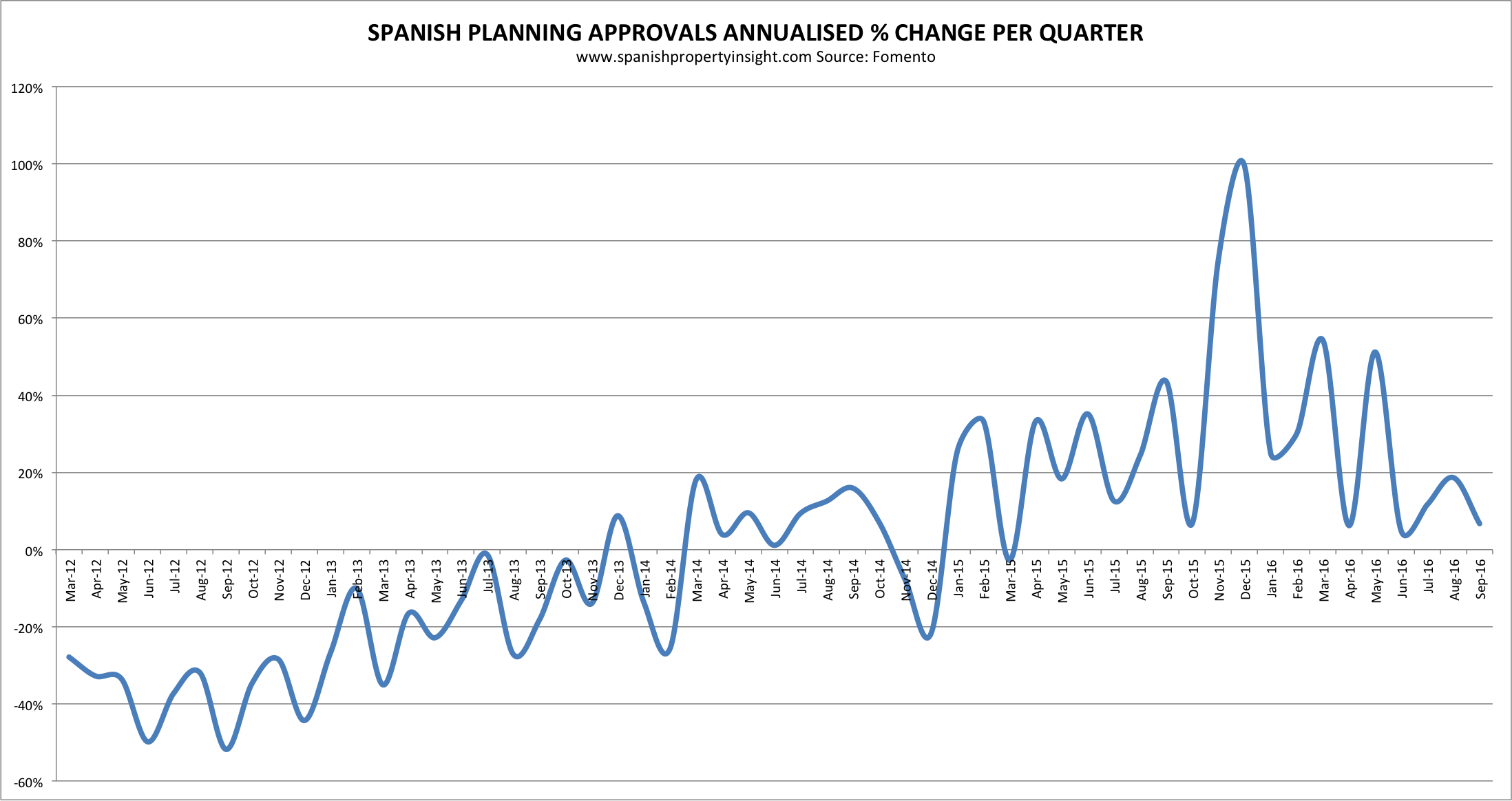 spanish property new home planning approvals housing starts