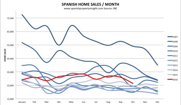 spanish property market home sales