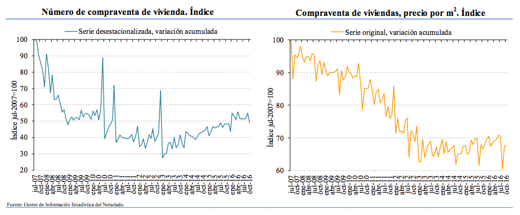 Index base July 2007.   Spanish Home sales (left), house prices (right). Source: Notaries