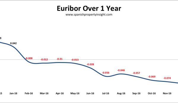 spanish mortgage interest rates euribor december 2016