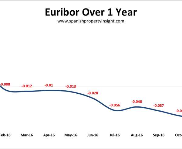 spanish mortgage interest rates euribor december 2016