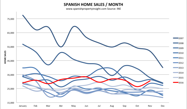 Spanish property market home sales November 2016