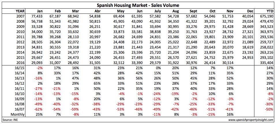 Spanish property market home sales November 2016