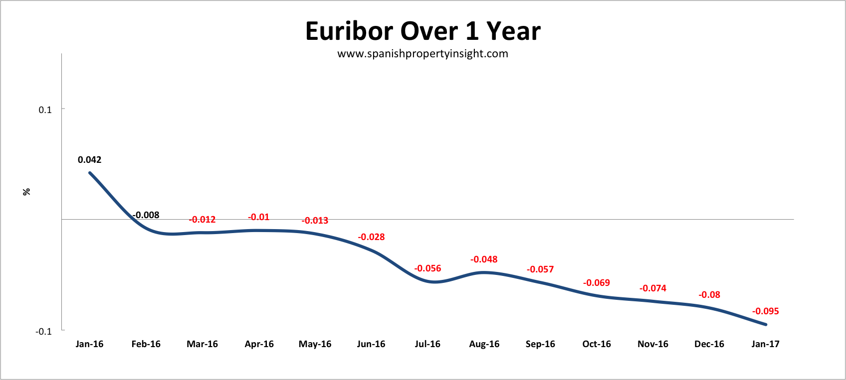 euribor spanish mortgage