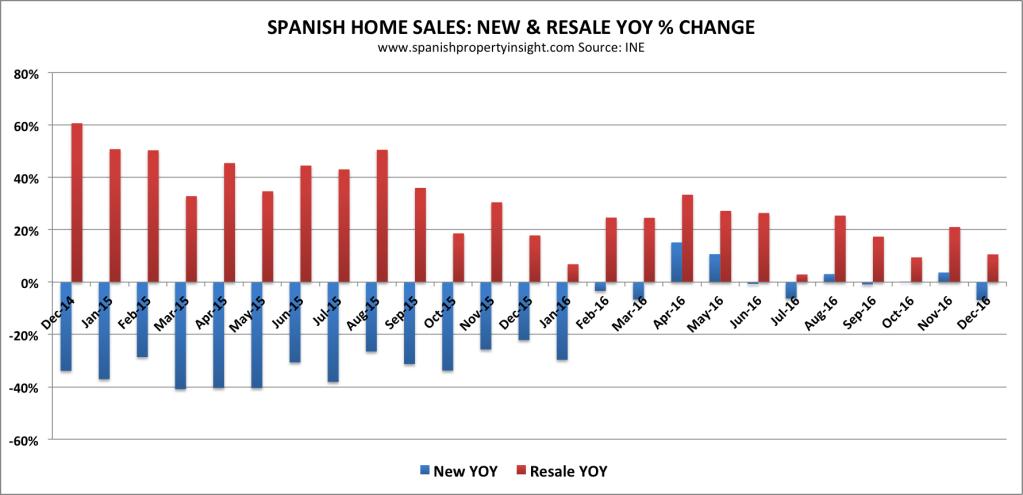 spanish property market home sales 2016