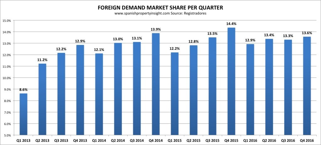spanish property sales 2016 foreign market share