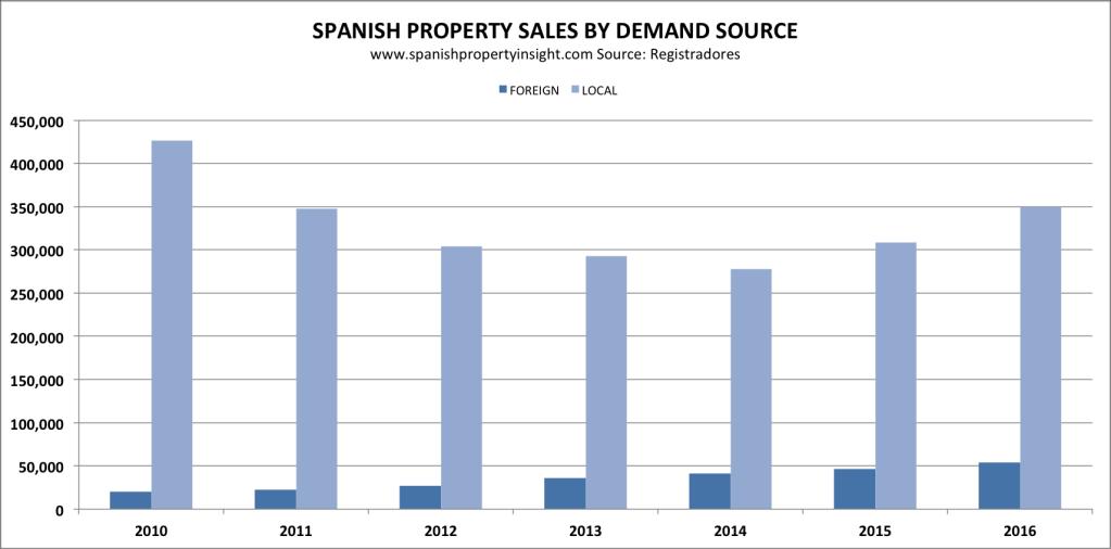 spanish property sales 2016