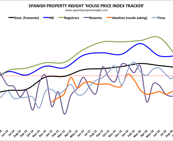 spanish house price data released in January 2017