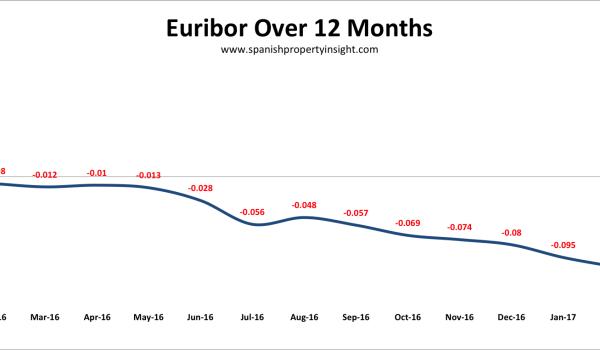 spanish mortgage euribor interest rate february 2017