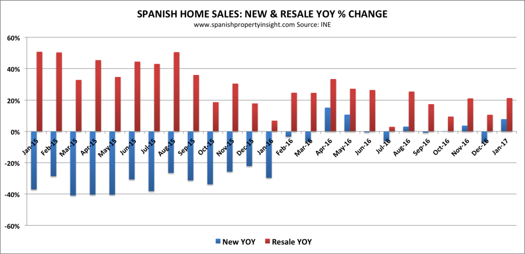 spanish property market home sales 2017