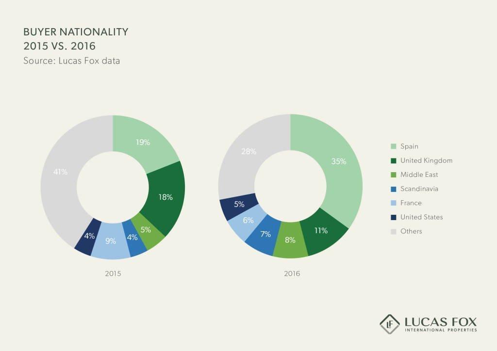 lucas fox buyer nationality spanish property 2016