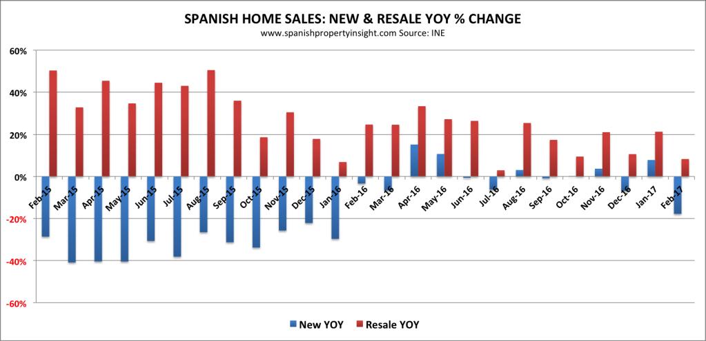 spanish property market february 2017 home sales