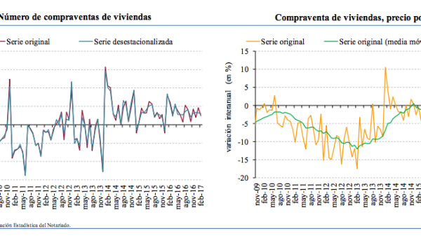 February 2017 Spanish home sales (left) and house prices in €/m2 (right)