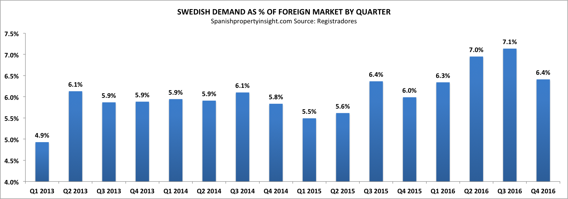 swedish demand for property in spain