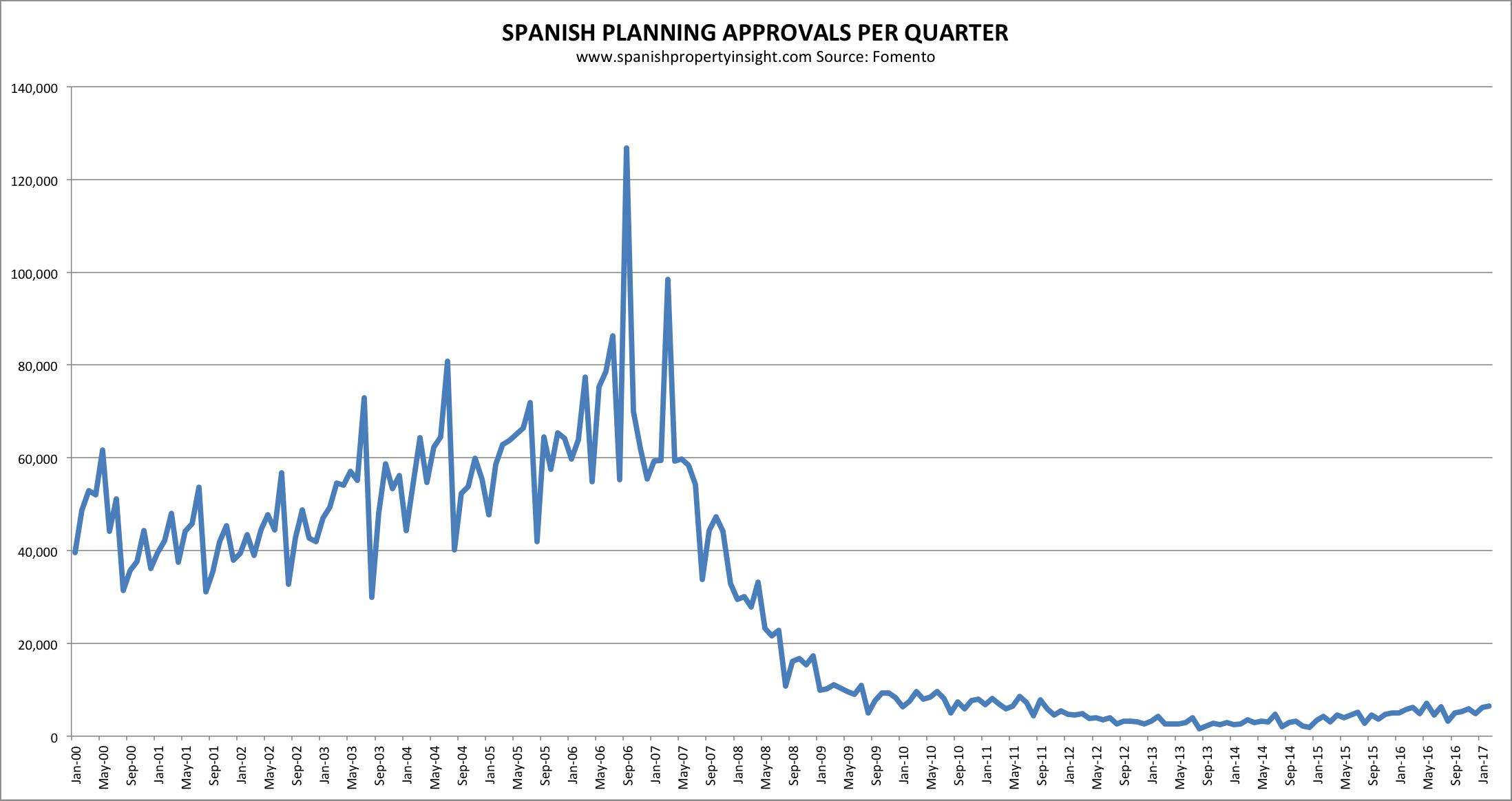 spanish housing starts in Spain