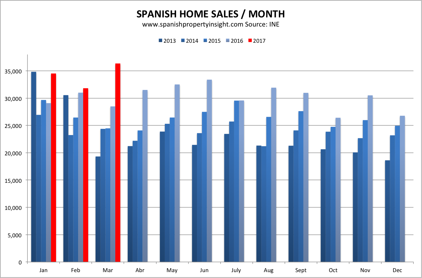 spanish home sales property market march 2017