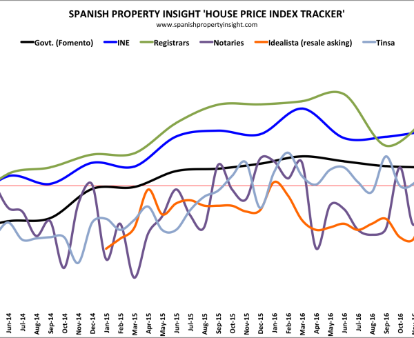 spanish house price data march 2017