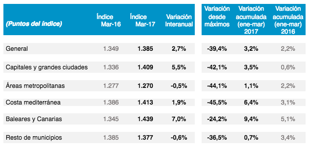 spanish house price data from tinsa march 2017