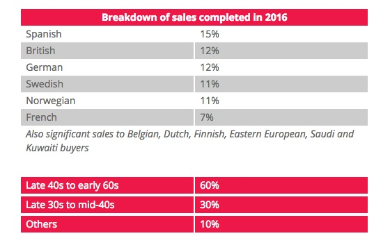 diana morales knight frank breakdown of property sales by nationality marbella 2016