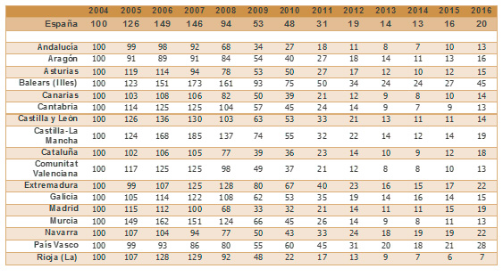 Euroval Spanish real estate sector activity composite index by region.